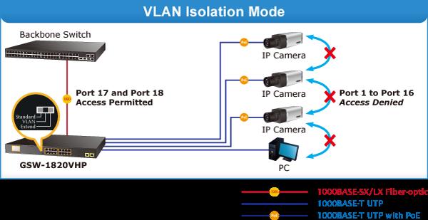 PLANET GSW-1820VHP 16-Port 10/100/1000T 802 3at PoE + 2-Port Gigabit