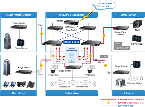 XGS3-24242 - Layer 3 Telecom Switch - PLANET Technology