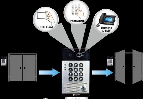 HDP-5240PT - IP Intercoms - PLANET Technology