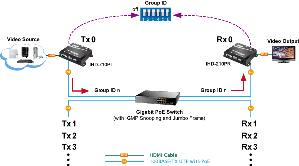 IHD-210PT - 1080p Full HD - PLANET Technology