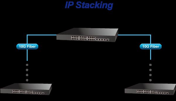 SGS-6341-48T4X - Layer 3 Enterprise Switch - PLANET Technology