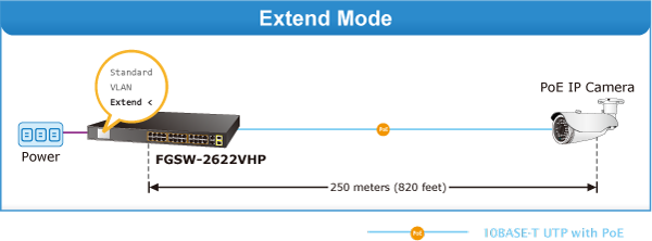 FGSW-2622VHP - Fast Ethernet PoE Switch - PLANET Technology