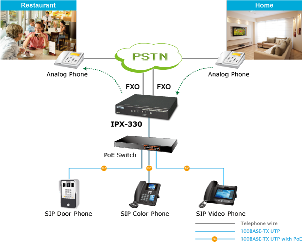 replacing old pbx easily without new wiring
