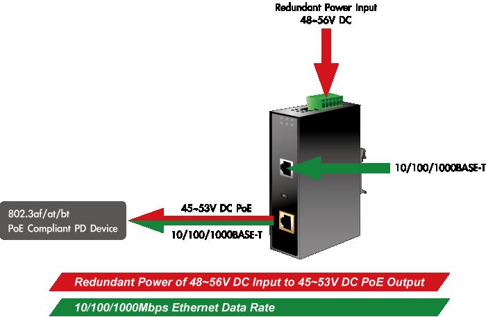 IPOE-171-60W - 802 3bt Ultra PoE Injector - PLANET Technology