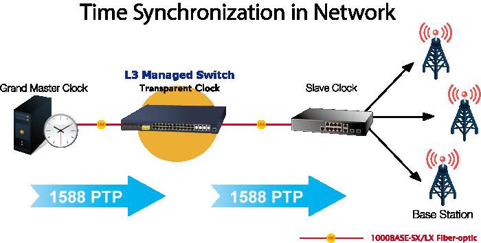 IGS-6325-24P4X - Rack-mount L3 Ring Managed Gigabit PoE