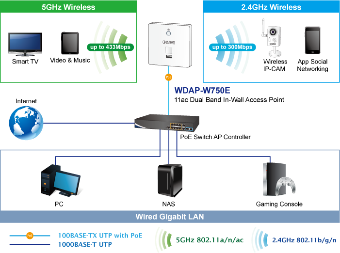 WDAP-W750E - Indoor Managed AP - PLANET Technology