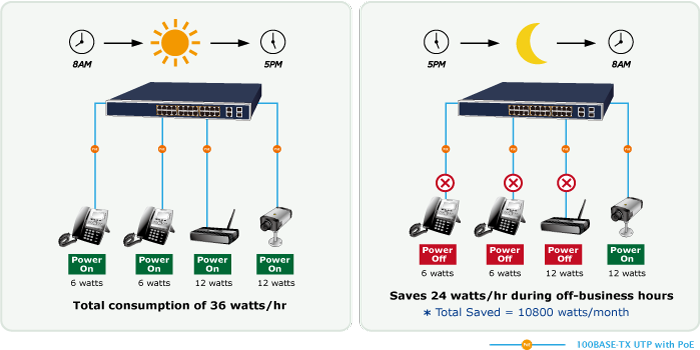 PoE Schedule for Energy Saving FGSW-2624HPS4